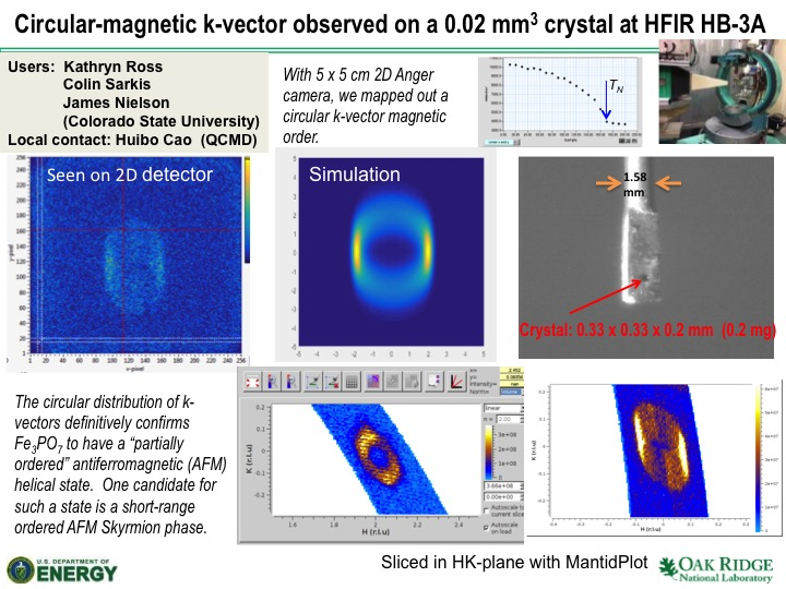 Circular-magnetic k-vector observed on a 0.02 mm3 crystal at HFIR HB-3A