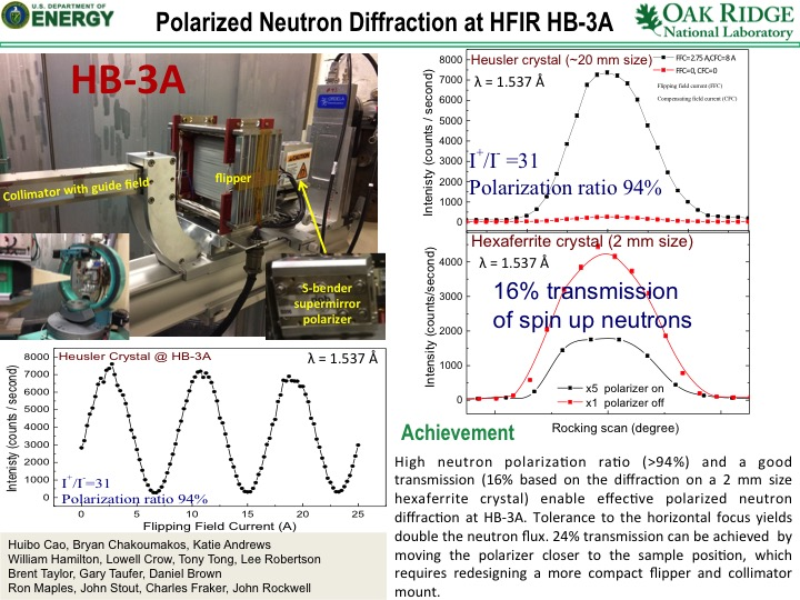 Polarized Neutron Diffraction at HFIR HB-3A