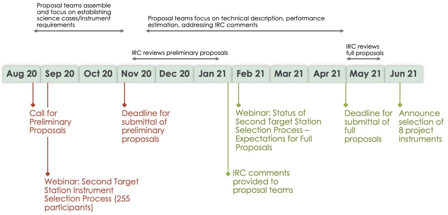 STS Instrument Selection Timeline