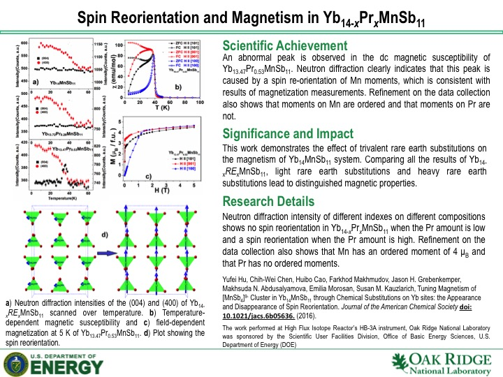 Spin Reorientation and Magnetism in Yb14-xPrxMnSb11
