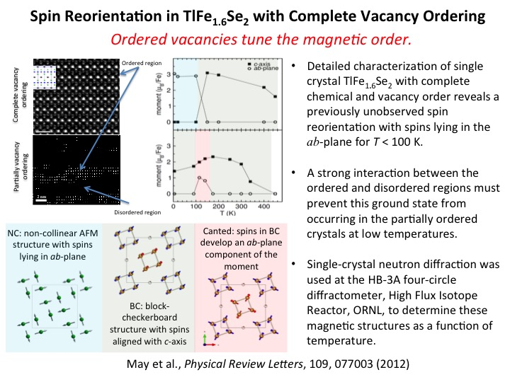 Spin Reorientation in TlFe1.6Se2 with Complete Vacancy Ordering