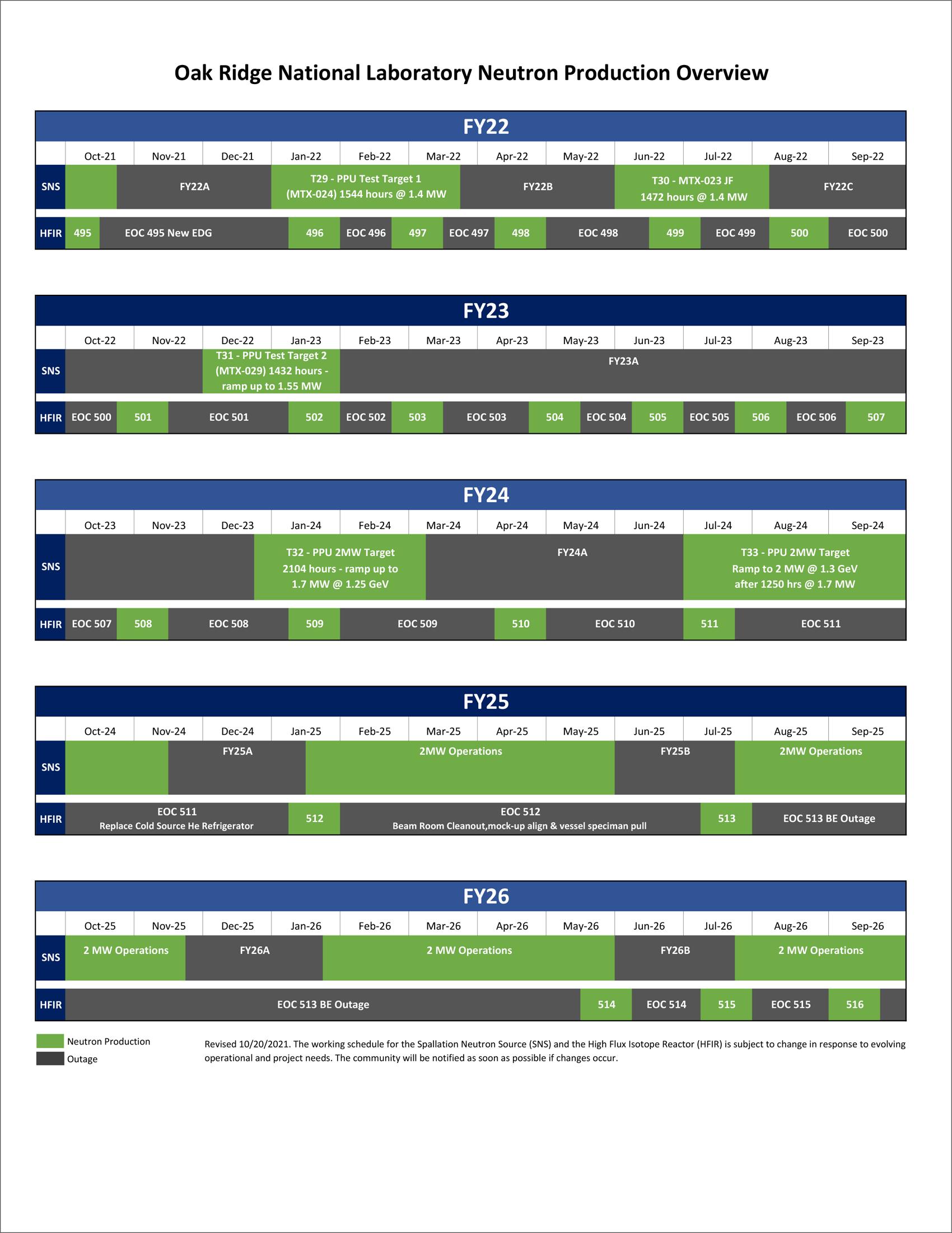 SNS & HFIR 5-year overview