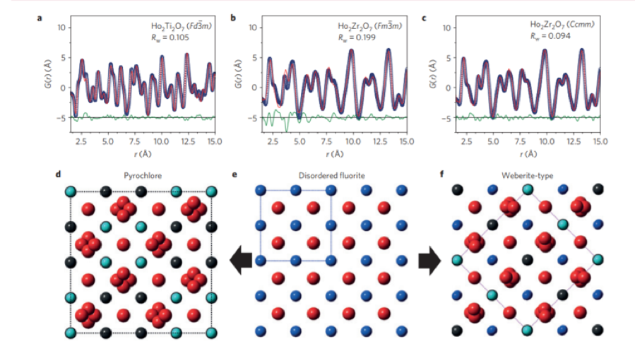 Disordered crystalline materials