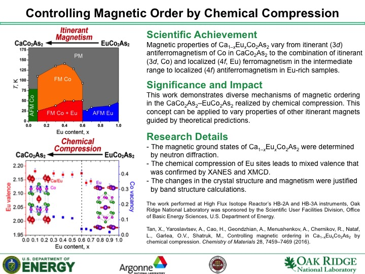 Controlling Magnetic Order by Chemical Compression