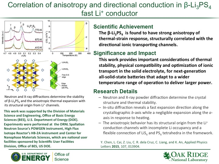 Correlation of anisotropy and directional conduction in β-Li3PS4 fast Li+ conductor