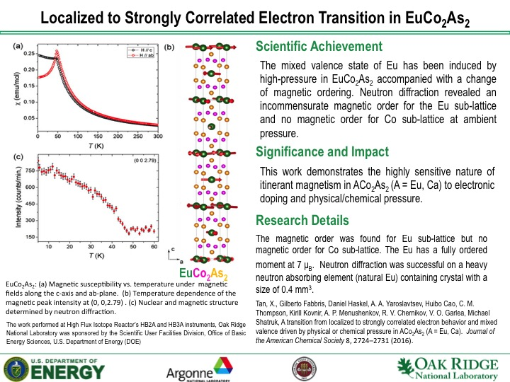Localized to Strongly Correlated Electron Transition in EuCo2As2