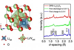 The Structure of a Fast-Charging Lithium Anode