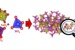 A recent study conducted by ORNL researchers and colleagues has shown that a Na-ion cathode Fe3P5SiO19 with two types of XO4n- (X = P and Si; n ≥2) groups exhibit a reversible capacity of ca. 70 mAh g-1, i.e., 1.7 Na+ ions per formula can be reversibly inserted/extracted at an average voltage of 2.5 V versus Na+/Na. To understand the Na+-ion conduction pathway, bond valence sum (BVS) mismatch minimization procedure was performed.