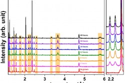 Neutron diffraction data from LNMO spinel oxide showing the evolution different diffraction peaks characteristic of the ordered phase (orange shaded regions) with annealing time at 700o C.