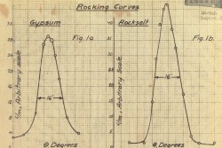 Ernest Wollan's 1944 hand-drawn graph of the first observation of Bragg reflections using neutron diffraction at Oak Ridge.