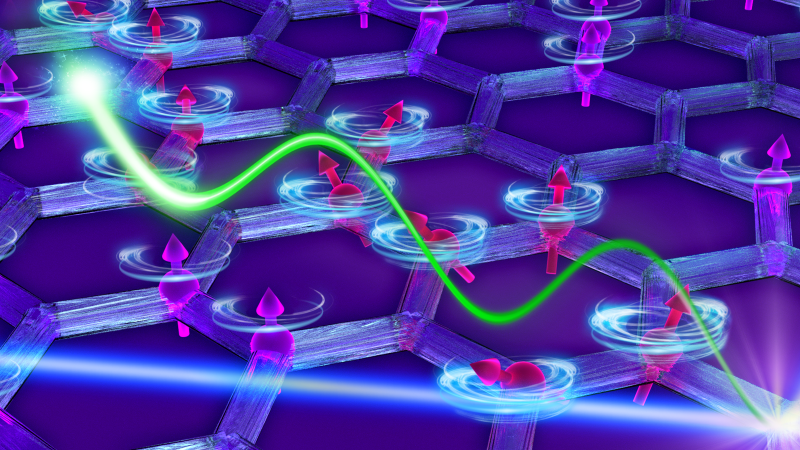 """As neutrons (blue line) scatter off the graphene-like honeycomb material, they produce a magnetic Majorana fermion (green wave) that moves through the material disrupting or breaking apart magnetic interactions between """"spinning"""" electrons. (Image credit: ORNL/Jill Hemman)"""