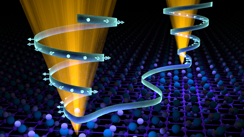 The Weyl semimetal state is induced when the opposing motions of the electrons cause the Dirac cones to split in two (illustrated on the left by outward facing electrons, opposite the inward facing electrons on the right). The abnormal state enables greater electrical flow with minimal resistance. (Image credit: ORNL/Jill Hemman)