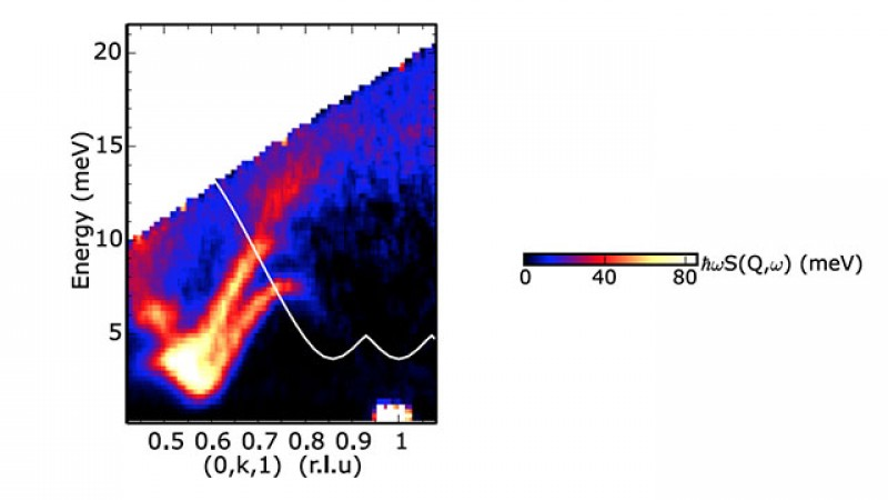 Level repulsion and termination of quasiparticle spectrum in BiCu2PO6. Solid white line is the lower bound for two-triplon scattering calculated from the non-interacting bond-operator theory.