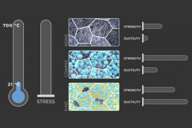 Mechanical properties, such as strength and ductility, can be tailored by adding nanoprecipitates, r