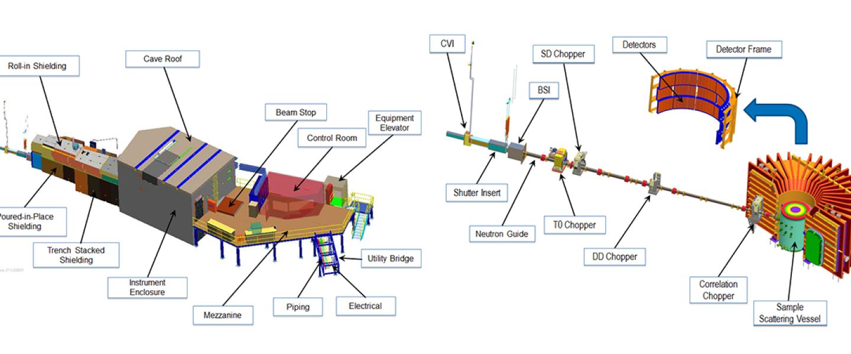 CORELLI Instrument Diagram