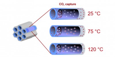 Optimal CO2 Sorption in Functionalized Mesoporous Silica