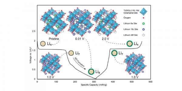 Beyond Theoretical Lithiation of the Anode Material Li4Ti5O12​