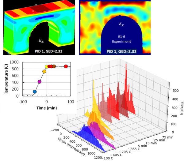 Neutron Imaging Enables Optimized Annealing for Inconel Components Made by Additive Manufacturing
