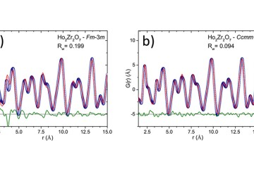Defect fluorite materials such as Ho2Zr2O7 have been previously characterized as having a disordered cubic structure when sampled over many unit cell repeats. However, (a) pair distribution functions obtained from neutron total scattering reveals that description is inaccurate at the sub-nanometer level. Image credit: University of Tennessee, Knoxville.
