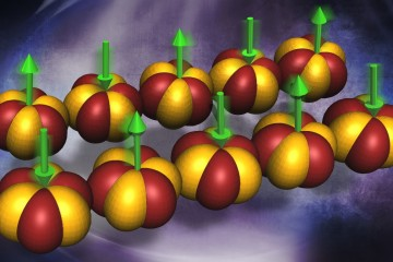 Illustration shows the one dimensional Yb ion chain in the quantum magnet Yb2Pt2Pb. The Yb orbitals are depicted as the iso-surfaces, and the green arrows indicate the antiferromagnetically aligned Yb magnetic moments. The particular overlap of the orbitals allows the Yb moments to hop between the nearest and next nearest neighbors along the chain direction, resulting in the two and four spinon excitations. (Image credit: ORNL/Genevieve Martin)