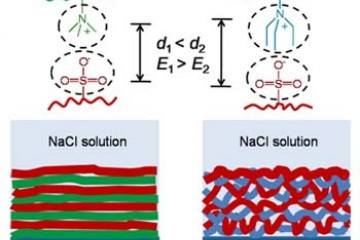 Multilayer polymers in low-salt conditions to induce layer mixing.